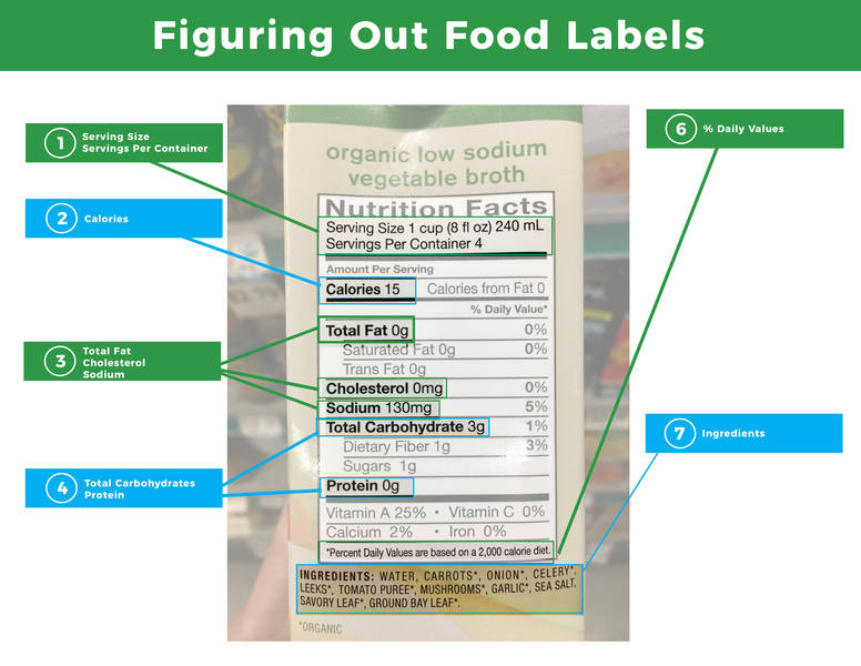 Nutritional Facts Food Label